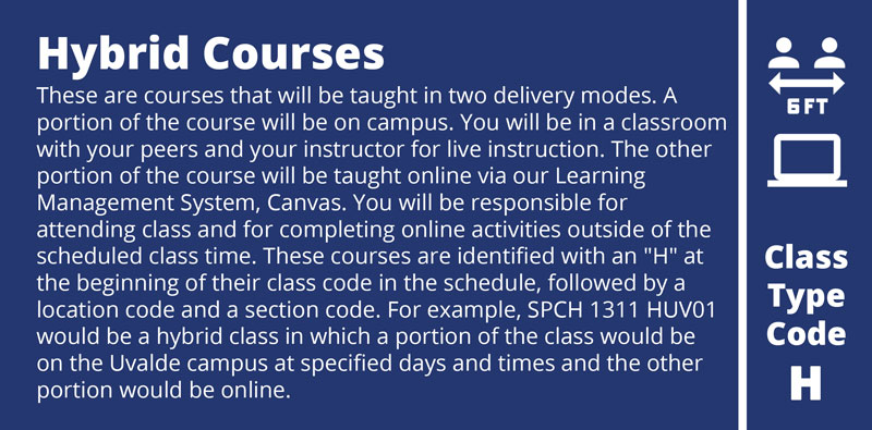 These are courses that will be taught in two delivery modes. A portion of the course will be on campus. You will be in a classroom with your peers and your instructor for live instruction. The other portion of the course will be taught online via our Learning Management System, Canvas. You will be responsible for attending class and for completing online activities outside of the scheduled class time. These courses are identified with an H at the beginning of their class code in the schedule, followed by a location code and a section code. For example, SPCH 1311 HUV01 would be a hybrid class in which a portion of the class would be on the Uvalde campus at specified days and times and the other portion would be online.